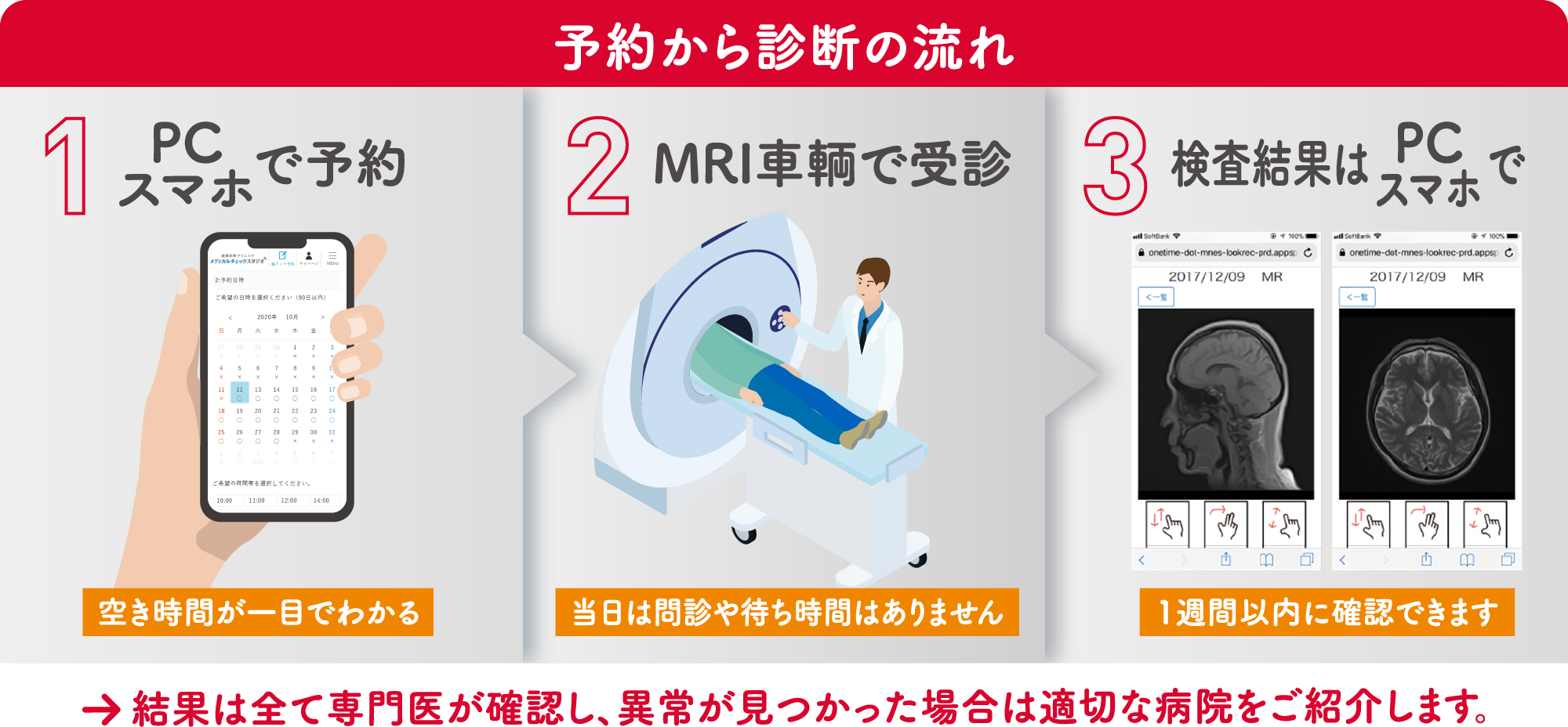 予約から診断の流れ ①PC/スマホで予約 ②MRI車輌で受診 ③検査結果はPC/スマホで 結果は全て専門医が確認し、異常が見つかった場合は適切な病院をご紹介します。